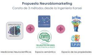 Propuesta Neurobiomarketing
